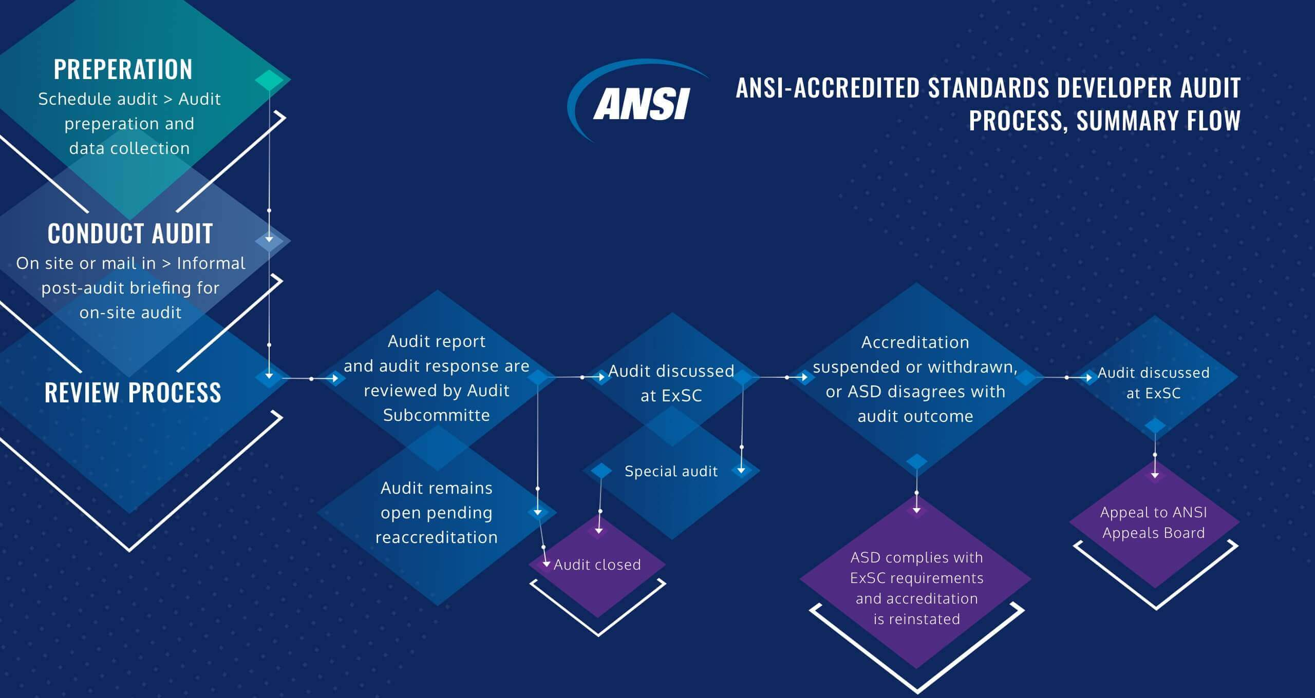 A flow-chart showing a summary of the ANSI-Accredited Standards Developer Audit Process.