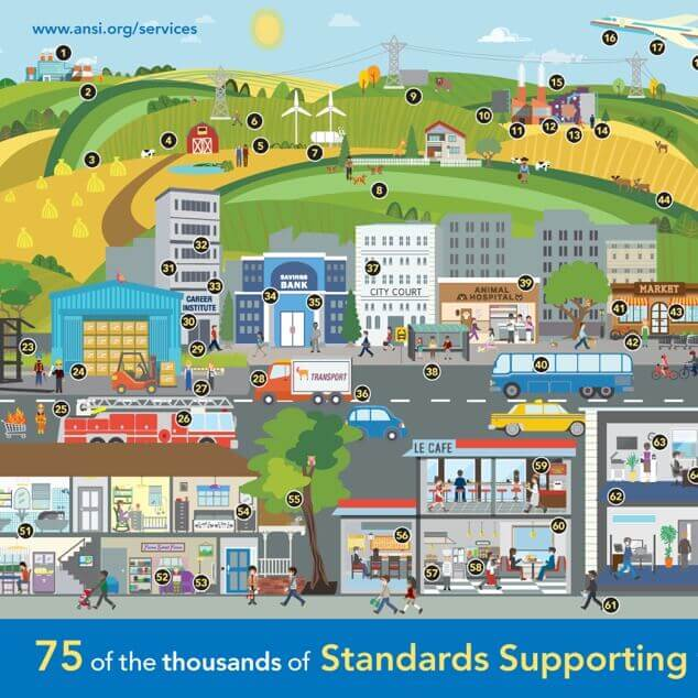 A graphical illustration of busy town streets with stores and restaurants, commerce, industry, entertainment venues, and other buidlings and sites where standards support services.