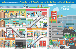 ANSI_Retail_Sector_poster_web